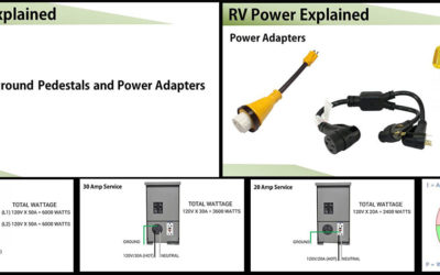 RV Power Explained